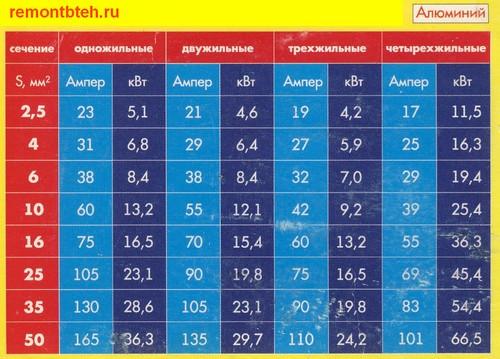 Таблица допустимых нагрузок для проводов и кабелей из алюминия