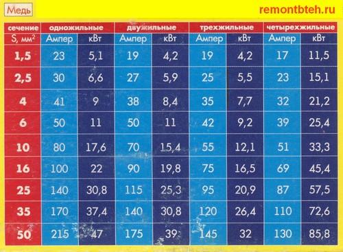 Таблица допустимых нагрузок для проводов и кабелей из меди