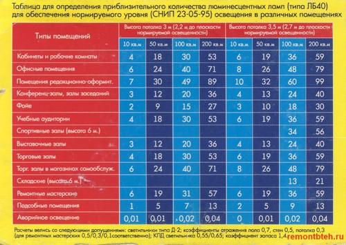 Таблица для определения количества ламп